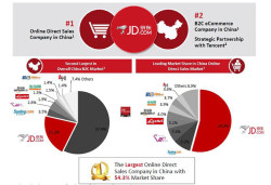 Major Chinese Retailers